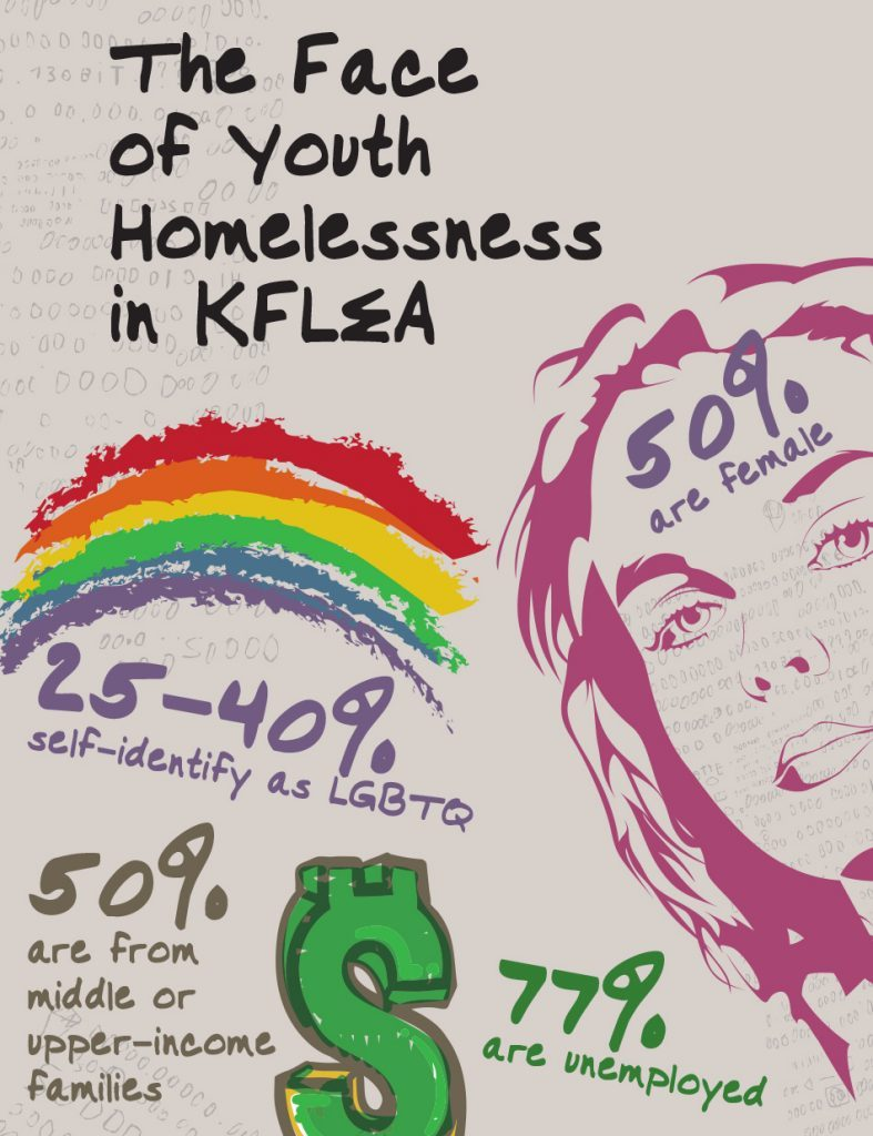 How To Prevent and End Youth Homelessness