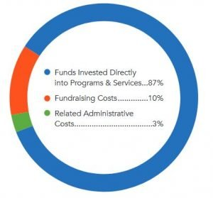 United Way Fundraising Costs